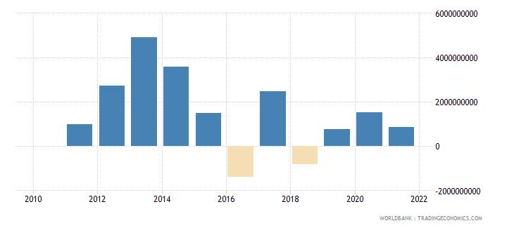 peru png bonds nfl us dollar wb data