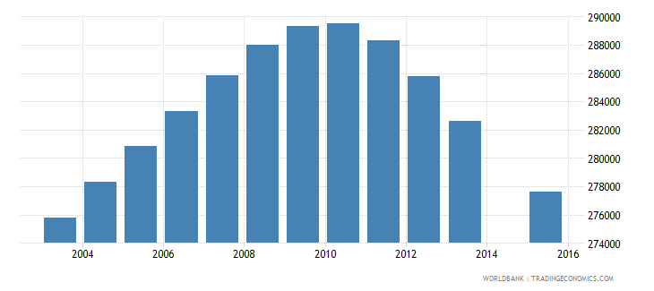 peru population age 0 female wb data