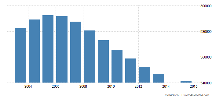 peru population age 13 total wb data