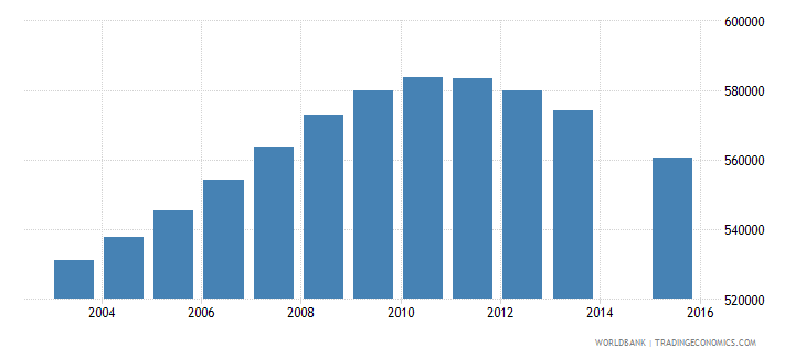 peru population age 18 total wb data