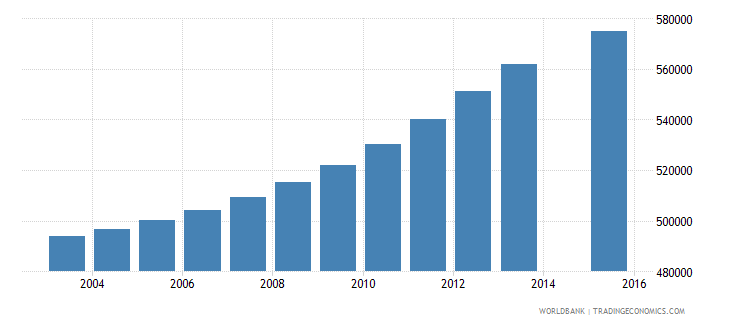 peru population age 23 total wb data