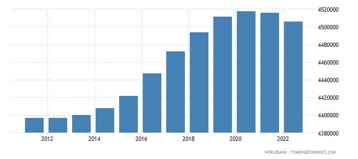 peru population ages 0 14 male wb data