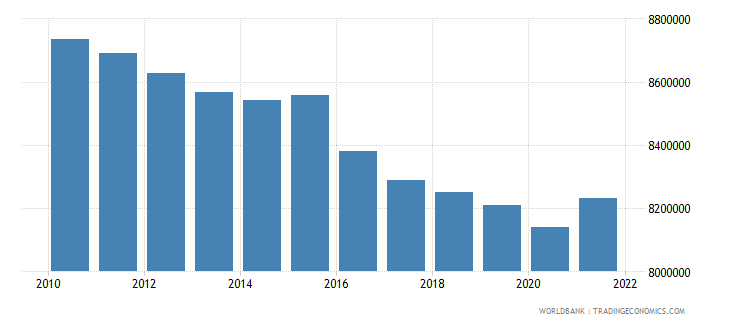 peru population ages 0 14 total wb data