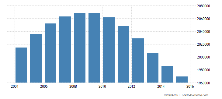 peru population ages 12 18 male wb data