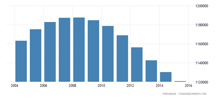 peru population ages 13 16 male wb data