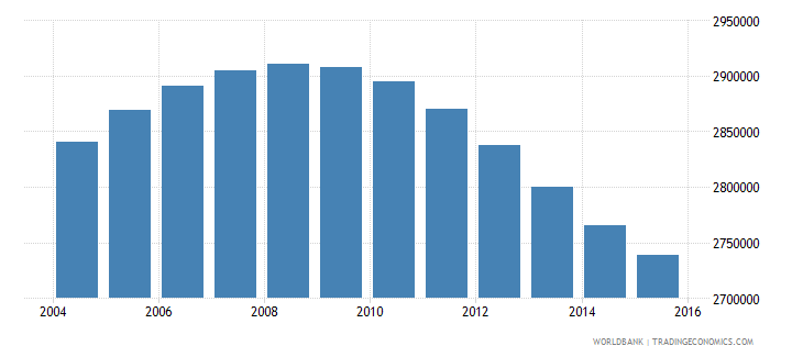 peru population ages 13 17 total wb data