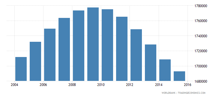 peru population ages 13 18 male wb data