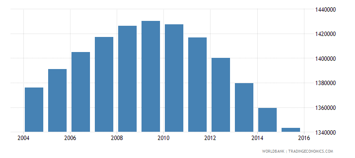 peru population ages 14 18 female wb data