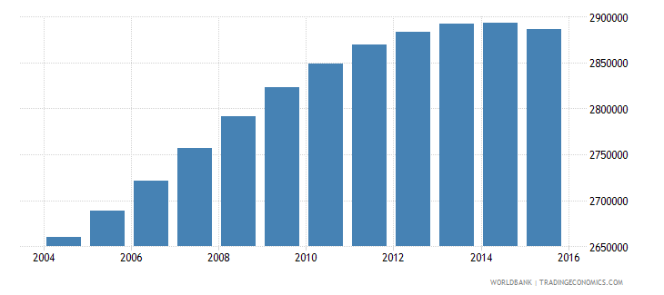 peru population ages 15 24 male wb data
