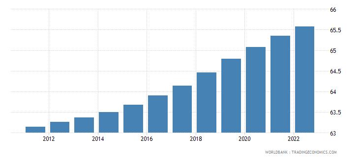 peru population ages 15 64 percent of total wb data
