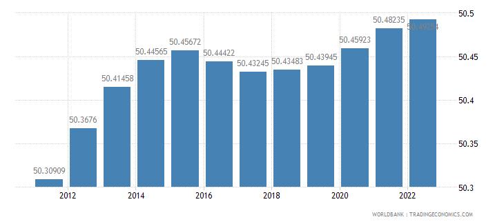 peru population female percent of total wb data