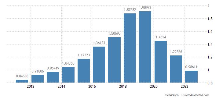 peru population growth annual percent wb data
