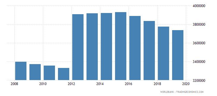 peru population of compulsory school age female number wb data