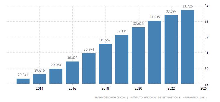 Peru Population