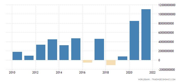 peru portfolio investment bonds ppg  plus  png nfl us dollar wb data