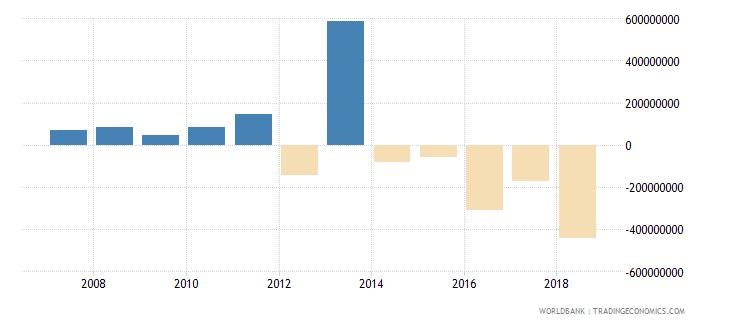 peru portfolio investment equity drs us dollar wb data