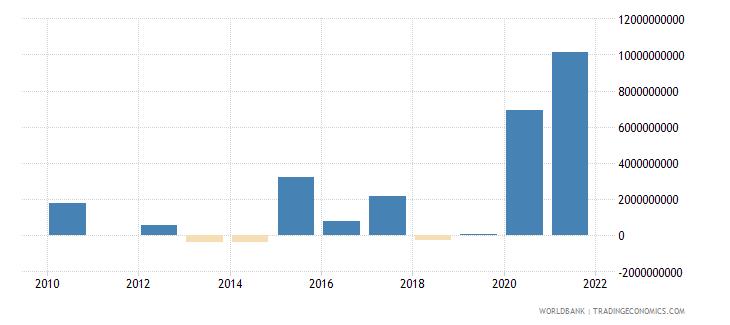 peru ppg bonds nfl us dollar wb data