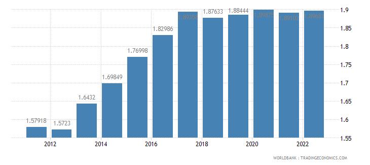 peru ppp conversion factor private consumption lcu per international dollar wb data