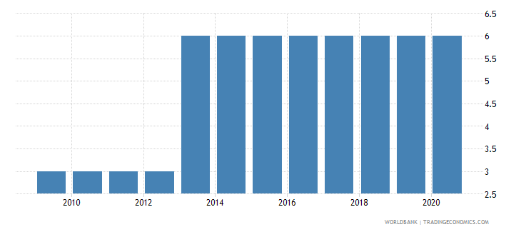 peru preprimary education duration years wb data