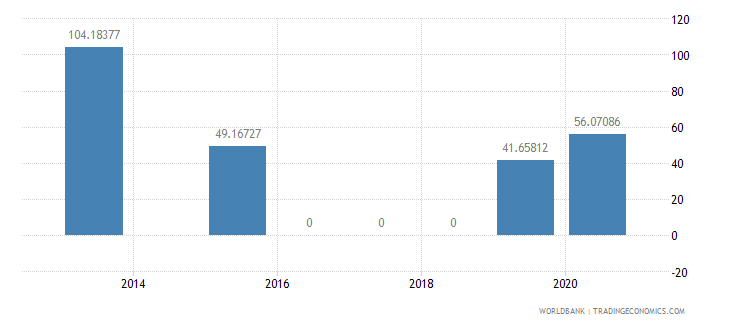 peru present value of external debt percent of exports of goods services and income wb data