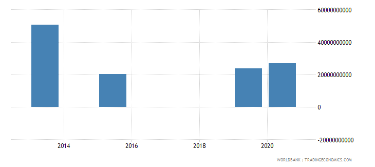 peru present value of external debt us dollar wb data