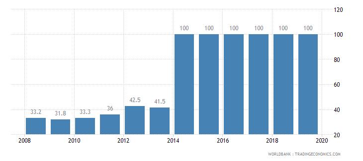 peru private credit bureau coverage percent of adults wb data