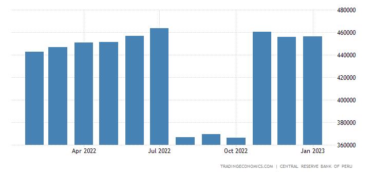 Peru Private Sector Credit