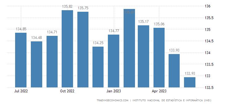 Peru Producer Prices