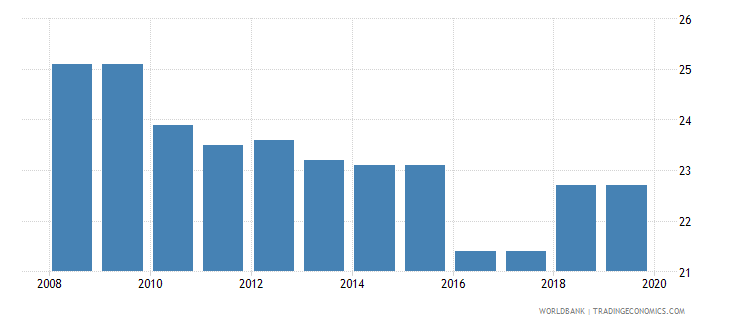 peru profit tax percent of commercial profits wb data