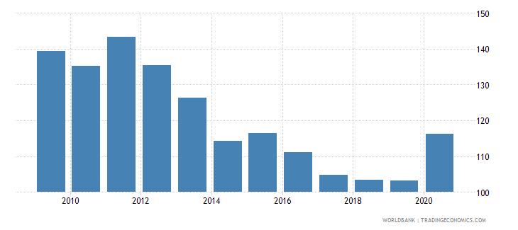 peru provisions to nonperforming loans percent wb data