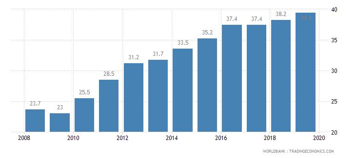 peru public credit registry coverage percent of adults wb data