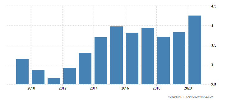 peru public spending on education total percent of gdp wb data