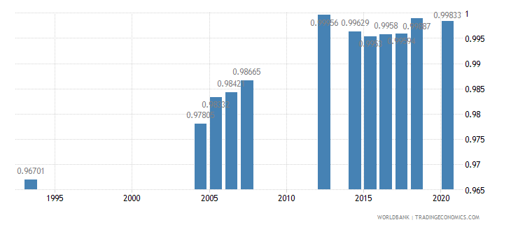 peru ratio of young literate females to males percent ages 15 24 wb data