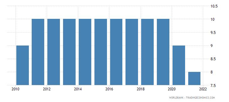 peru regulatory quality number of sources wb data