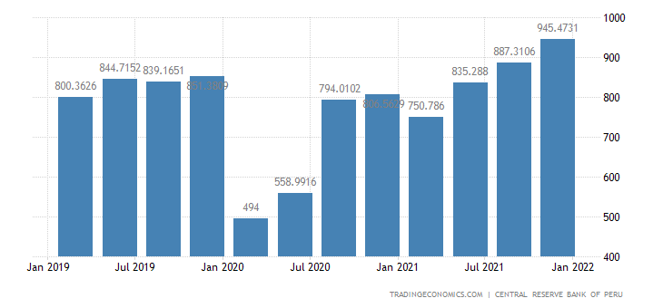 Peru Remittances