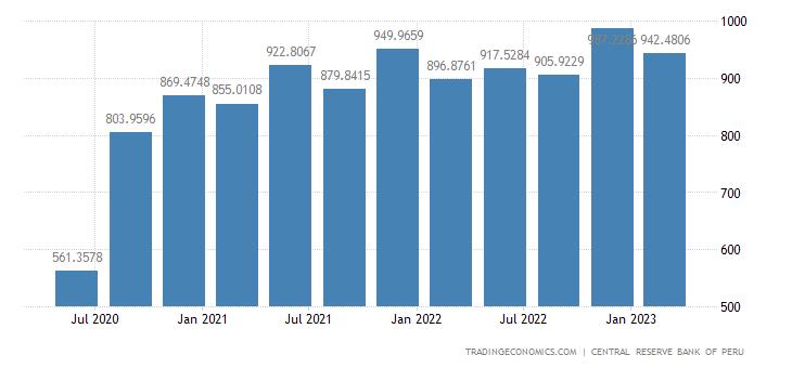 Peru Remittances