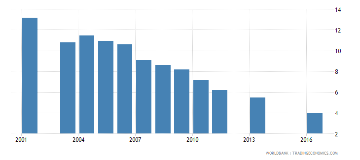 peru repetition rate in grade 3 of primary education female percent wb data