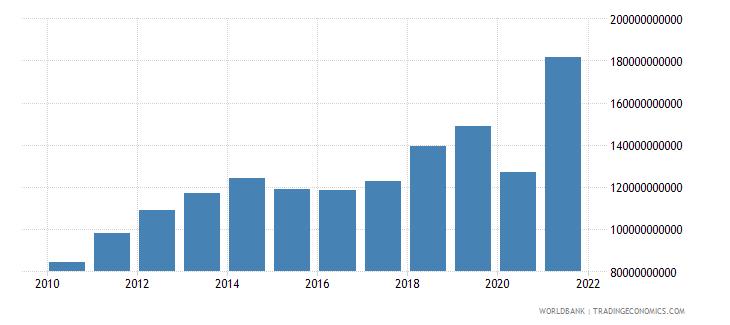 peru revenue excluding grants current lcu wb data
