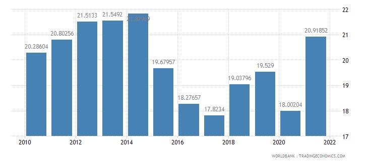 peru revenue excluding grants percent of gdp wb data