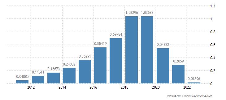 peru rural population growth annual percent wb data