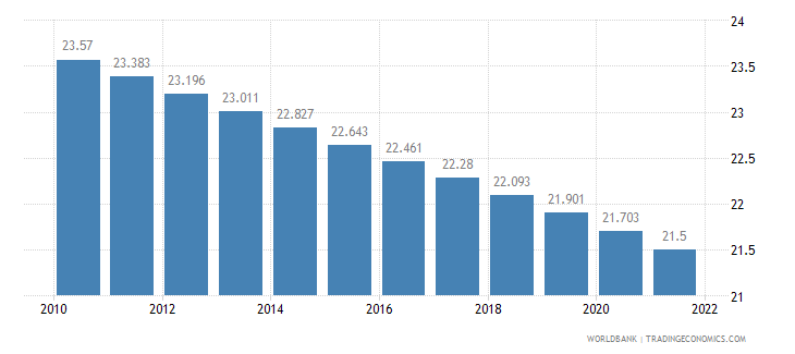 peru rural population percent of total population wb data