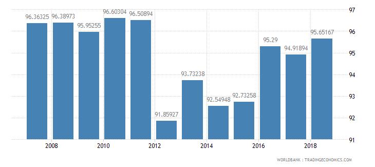 peru school enrollment primary percent net wb data