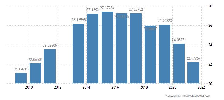 peru school enrollment primary private percent of total primary wb data