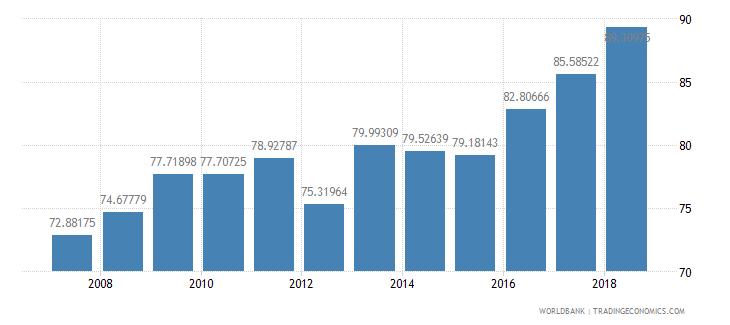 peru school enrollment secondary percent net wb data