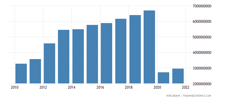 peru service exports bop us dollar wb data
