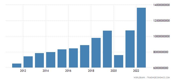 peru service imports bop us dollar wb data