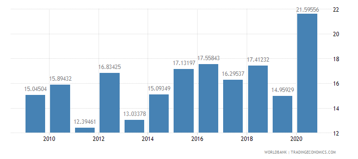 peru short term debt percent of exports of goods services and income wb data