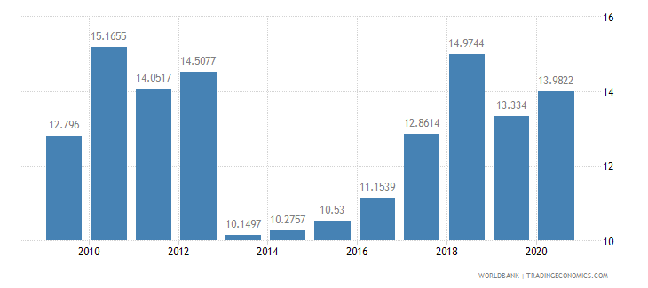 peru short term debt percent of total external debt wb data