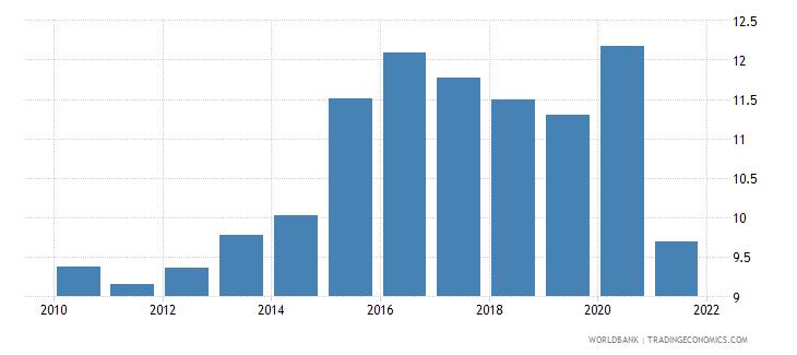 peru social contributions percent of revenue wb data