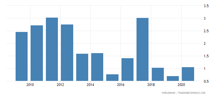 peru stock market total value traded to gdp percent wb data